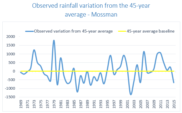 Rainfall variation Douglas