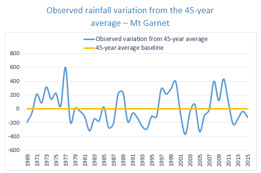 Rainfall variation Upper Herbert