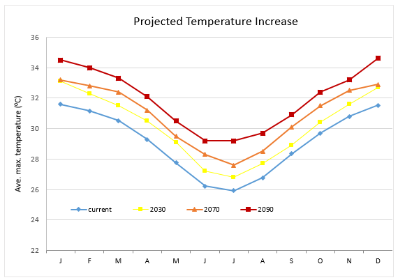 Ave temp increase cairns multiple years